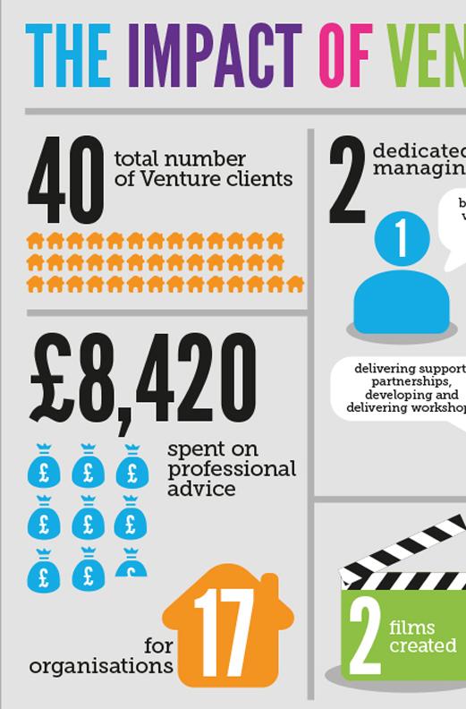 Venture Infographic