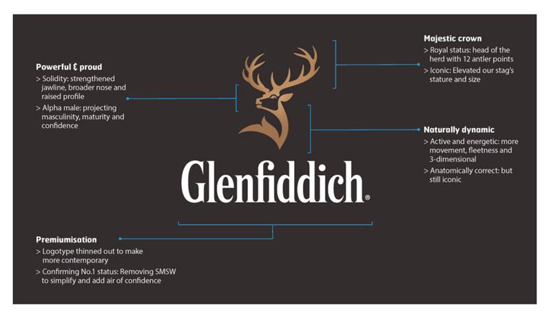 Glenfiddich Rebrand