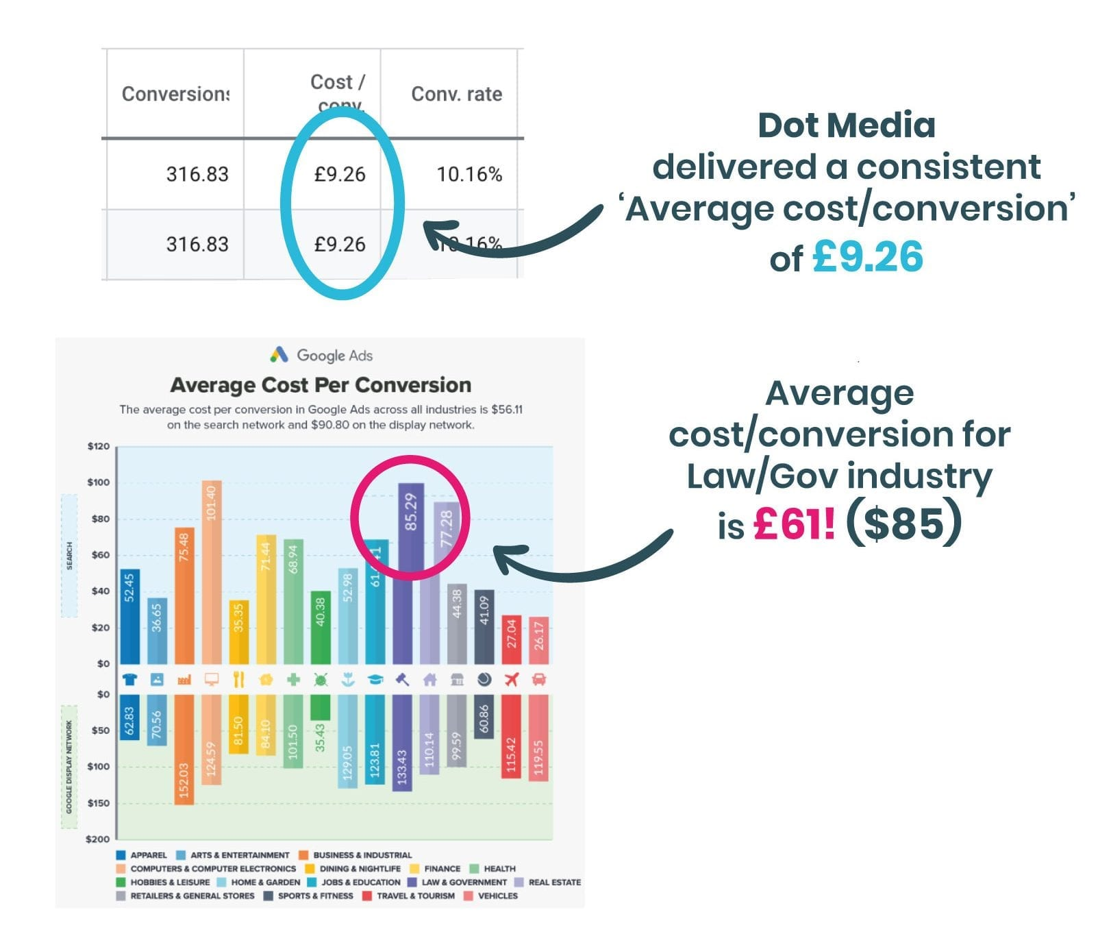 Google ads conversion rate